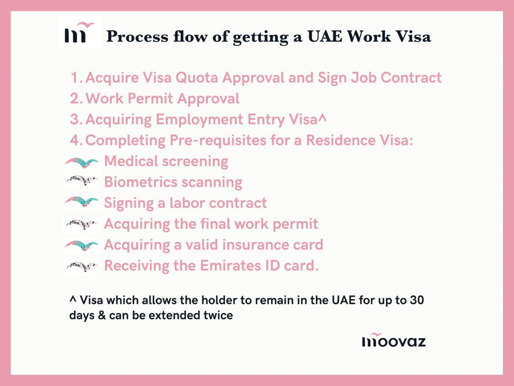 Process flow of getting a UAE Work Visa